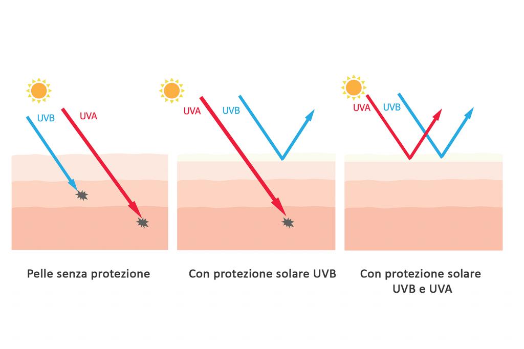 RAGGI UV creme solari